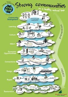An excellent diagram showing the thinking behind the how to connect all the elements needed for change. Social Science, Collaboration, Connect, Twin, Environment, Public, Diagram, How To Apply, Community