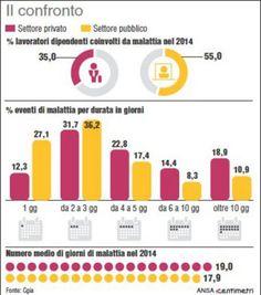 Statali: cambiano le visite fiscali, con l'Inps controlli mirati - http://www.sostenitori.info/statali-cambiano-le-visite-fiscali-linps-controlli-mirati-2/279066