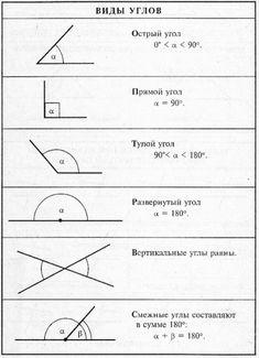 Виды и типы углов. Острый, тупой, развернутый угол. Вертикальные углы. Смежные углы. Teaching Chemistry, Teaching Math, Mr Math, Maths Exam, Math Notes, Math Formulas, Math Help, Basic Math, School Motivation