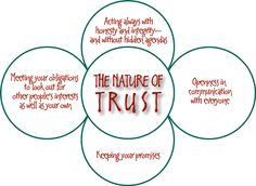 Trust is like a paper, once it's crumbled it can no longer be perfect!