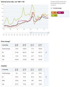 Commodity Price Index Commodity Prices, Commodity Market, Energy Resources, Data Visualization, Revolution, Insight, Deck, Marketing, Front Porches