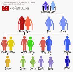 Crucigrama del vocabulario de la familia : ProfeDeELE.es