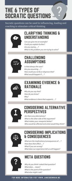 Infographic illustrating the 6 types of Socratic Question to stimulate critical thinking. http://www.jamesbowman.me/post/socratic-questions-revisited/