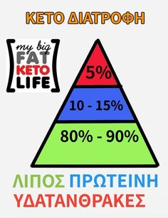 Τι να φάω; Λίστες επιτρεπόμενων και απαγορευμένων τροφών - KETO AND LOW CARB SINCE 2014 Calm, Life, Keto Recipes