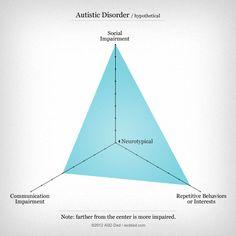 ASD spectrum re-visualized