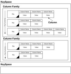 The data model for Cassandra is column-family-based, which resembles the design for relational databases using tables. In this case, however, the data model works in a fundamentally different manner to fixed-size columns. Artificial Intelligence, Bar Chart, Tech, Model, Engineering, Scale Model, Mechanical Engineering