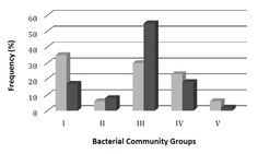 Key finding vaginal:red diversity w/preg, patterns preg/nonpreg differs, Lactobacillus spp. dominate the vaginal microbiome of healthy pregnant women, with varying relative abundances of different species, and with L. iners as the most frequent predominant species;preterm birth had alter vag biome.Need to learn differences due to  race, age and lifestyle. http://www.aimspress.com/article/10.3934/microbiol.2016.1.55/fulltext.html Open Access Journals