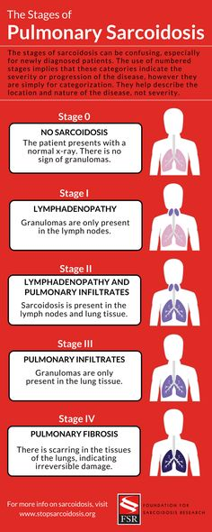 The Stages of Pulmonary Sarcoidosis- What Do They Really Mean? — Foundation for Sarcoidosis Research