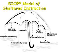 Lucas, Villegas, and Gonzalez provide scaffolding strategies. Socio-Linguistic and Language Development This model of sheltered instructions helps teachers understand how to scaffold ELL's Siop Strategies, Instructional Strategies, Instructional Design, Teaching Strategies, Teaching Tips, School Department, Ell Students, Bilingual Education, English Language Learners