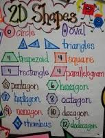 geometry anchor charts - Google Search