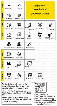 Tamagotchi Family Growth Chart All The Tamagotchi Growth Tamagotchi Color Tamagotchi P S