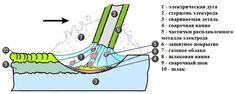 Как образуется сварная ванна. Без понимания этого процесса вы не поймете, как варить металл правильно