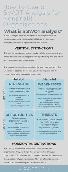 the swot analysis cheat sheet is an easy tool for students