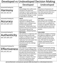 PersonalityHacker Developed vs Undeveloped Decisions