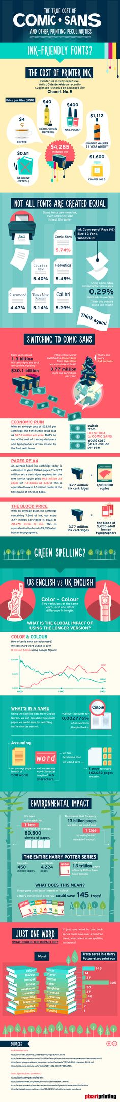 Infographic: How Printing Comic Sans And UK English Would Cost More - DesignTAXI.com.