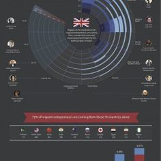 The following infographic provides an overview around where and in what quantity entrepreneurs who have recently arrived in the UK originated.   The d