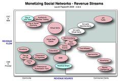 Rev Stream mapping strategy..¬Г°¡€° ] Maxm/Zing  Revenue Infograf