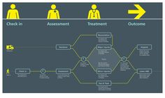 A better A&E: A process map illustrates the patient journey and is displayed in the waiting room.
