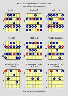 Blues Guitar Scales - G Mixolydian Mode