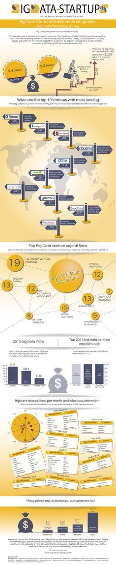 Big Data + Startups