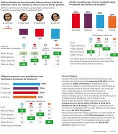 Opinión sobre coaliciones de gobierno y valoración de líderes
