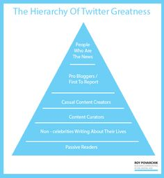 The Hierarchy of Twitter Greatness | 6 Research-Backed Ways To Get More Followers On Any Social Media