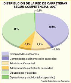 Distribucion de la red de carreteras segun competencias. 2007