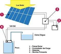 """Sustentabilidade Energética Solar Termosolar e Eólica : Glossário de Bombeamento de água """" Sistema Fotovol..."""