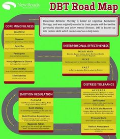 chipspace: DBT Skills Roadmap This infographic shows all of the key skills in Dialectical Behavior Therapy. DBT uses a lot of acronyms. For example PLEASE means the core skills for keeping your physical risk factors under control. They are PL (treat. Mental Health Therapy, Mental Health Counseling, Teen Mental Health, Therapy Worksheets, Therapy Activities, Mindfulness Therapy, Counseling Activities, School Counseling, Therapy Tools