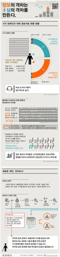 [Infographic] '정보의 격차는 삶의 격차를 만든다.' 시각장애인 대체도서에 관한 인포그래픽