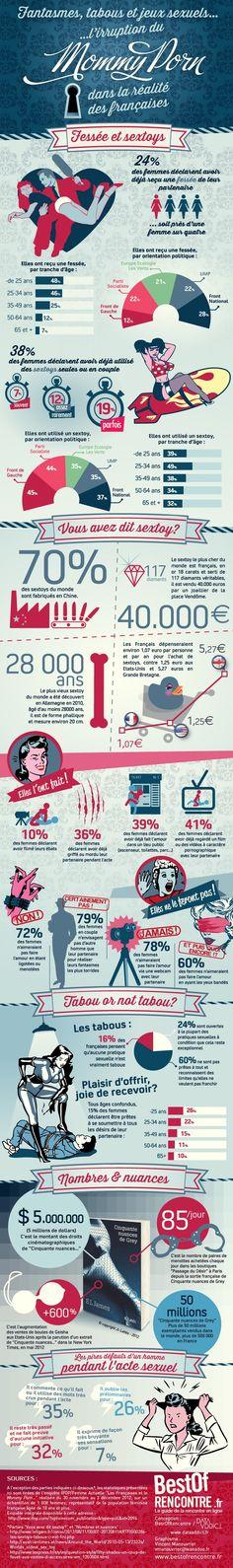 Basée sur une étude réalisée par l'IFOP fin 2012, cette très belle infographie a été réalisée par un site de rencontre.