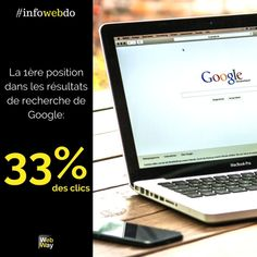 La 1ère position de la 1ère page de Google = 33% des clics. #wewillwebyou Macbook Pro, Marketing, Google, Instagram