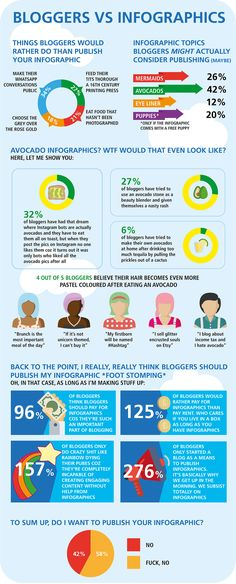 Blogger Infographics Social Media Analysis, Good To Know, Improve Yourself, Let It Be, Infographics, Blogging, How To Make, Advice, Google