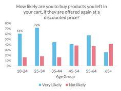 Discount and buying behavior Statistics