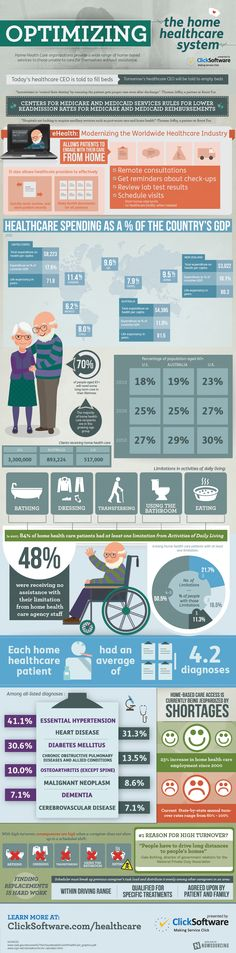 Home Health Care Infographic Health and Fitness Infographics