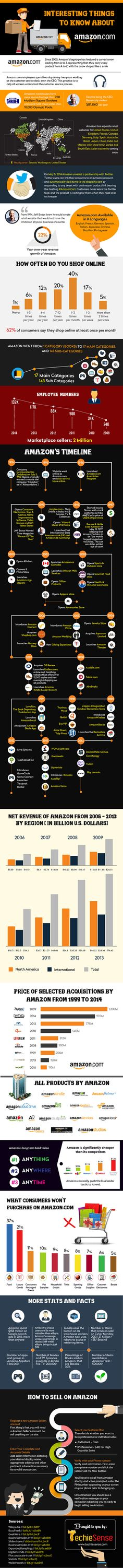 Interesting Things to Know about Amazon.com