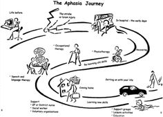 The Aphasia Journey. Pinned by SOS Inc. Resources.  Follow all our boards at http://Pinterest.com/sostherapy for therapy resources.