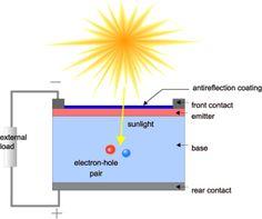 Imagini pentru how is work fotovoltaice solar