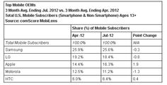 Top Mobile OEM - Jul 2012