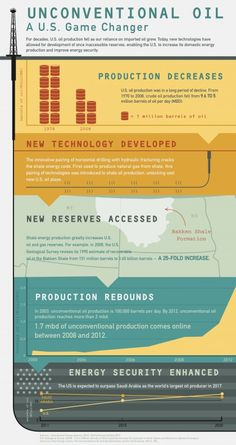 Unconventional Oil a US Game Changer Shale Gas, Basins, Game Changer, Oil And Gas, New Technology, Innovation, Day, Future Tech