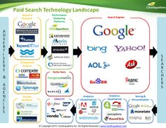 Paid Search Technology Landscape