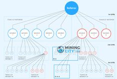 Bitcoin Mining, Investments  And Wealth Creation News: 2020 Mining City Compensation Plan
