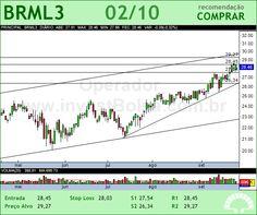 BR MALLS PAR - BRML3 - 02/10/2012 #BRML3 #analises #bovespa