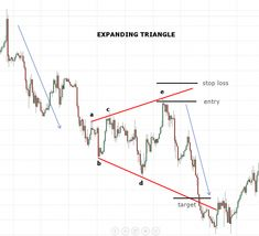 Expanding Triangle # Forex Trading # Technical Analysis # Stock # Patterns # Stock Market # Online C Forex Trading Basics, Forex Trading System, Forex Trading Strategies, Online Trading, Day Trading, Stock Market Online, Trading Quotes, Cryptocurrency Trading, Technical Analysis