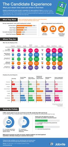 Business and management infographic & data visualisation Desired positions usually have fierce competition in the job sector. A recent Ta. Employer Branding, Talent Management, Time Management Tips, Blockchain, How To Create Infographics, Business Infographics, Business Tips, Process Infographic, Job Interview Questions