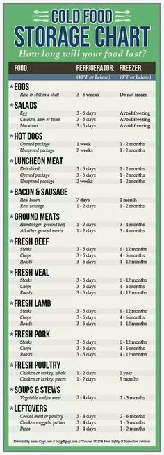 Cold meals - Health Tips In Pics Cold Food Storage Chart Food Storage, Kitchen Storage, Fridge Storage, Safe Storage, Storage Hacks, Kitchen Organization, Food Shelf Life, Kitchen Cheat Sheets, Cooking Measurements