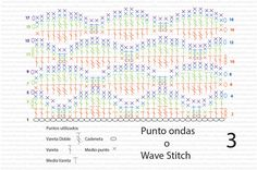 wave stitch crochet chart ganchillo ondas Beautiful video tutorial in Portuguese. Now I have to figure out this chart & watch video to decipher. C Does anyone know how many chains to start? Multiples of?? add ??