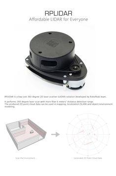 360 Degree Laser Scanner Development Kit (RPLIDAR)