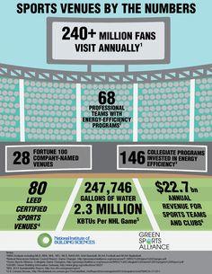 20 leed in pro sports ideas sports stadium leed leed certified pinterest