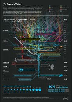 The Internet of Things, Data Science and Big Data - Data Plumbing #IoT